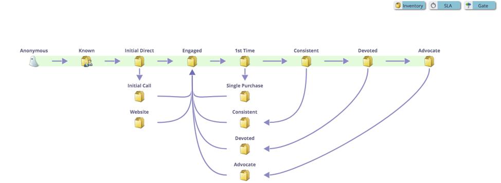معیارهای کلیدی بازاریابی برای نرخ تبدیل خرید