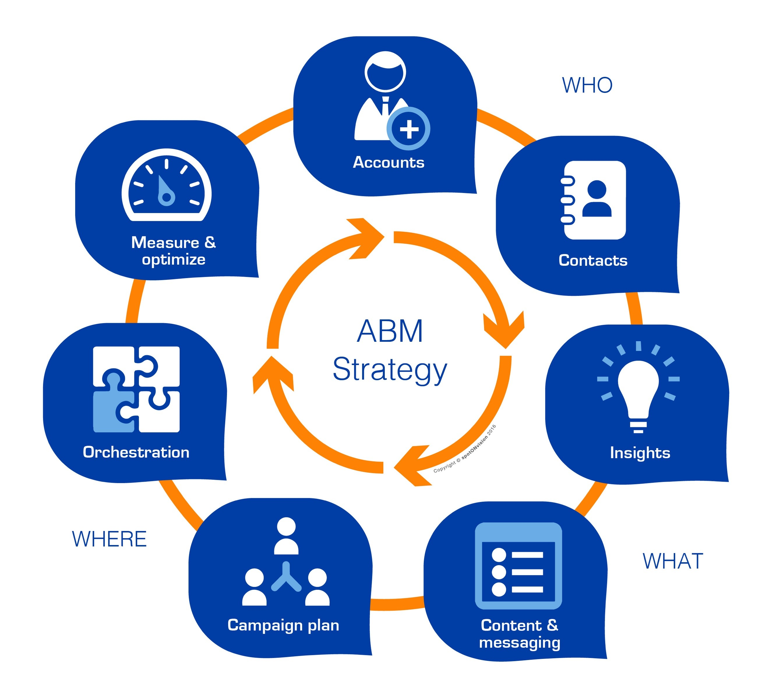 account-based marketing (ABM)