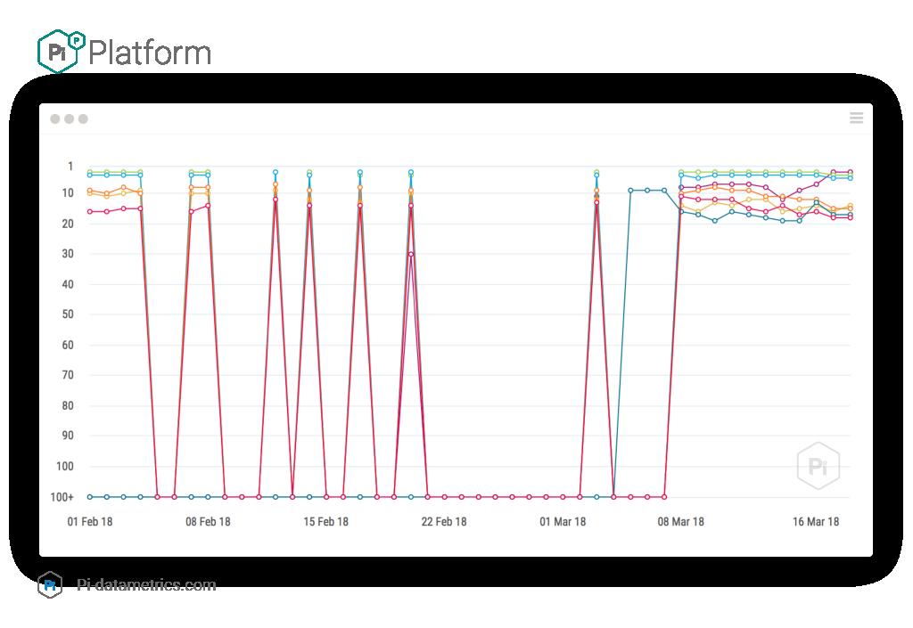 گسترده هسته گوگل الگوریتم به روز رسانی - آزمون پی Datametrics 2