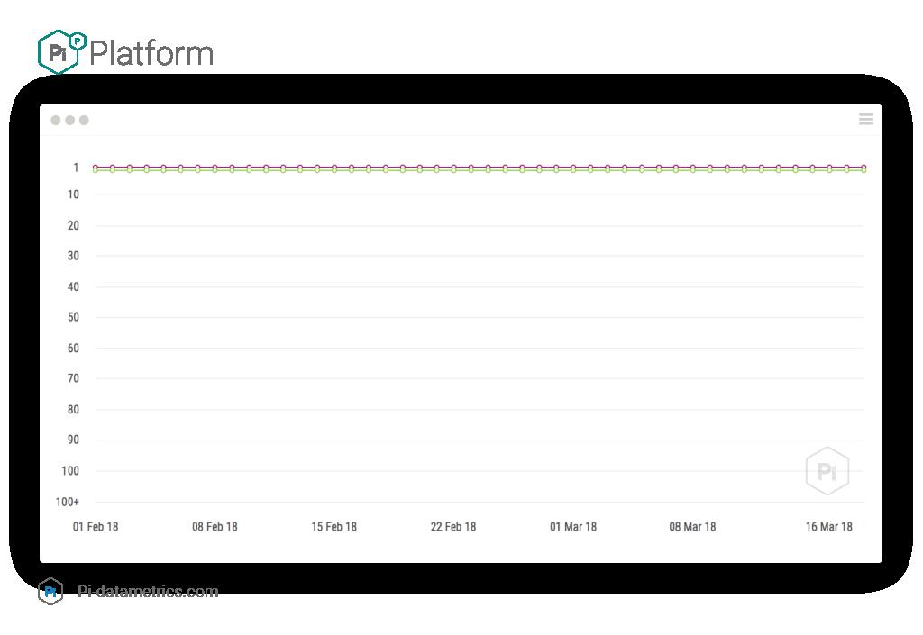 گسترده هسته گوگل الگوریتم به روز رسانی - آزمون پی Datametrics 3