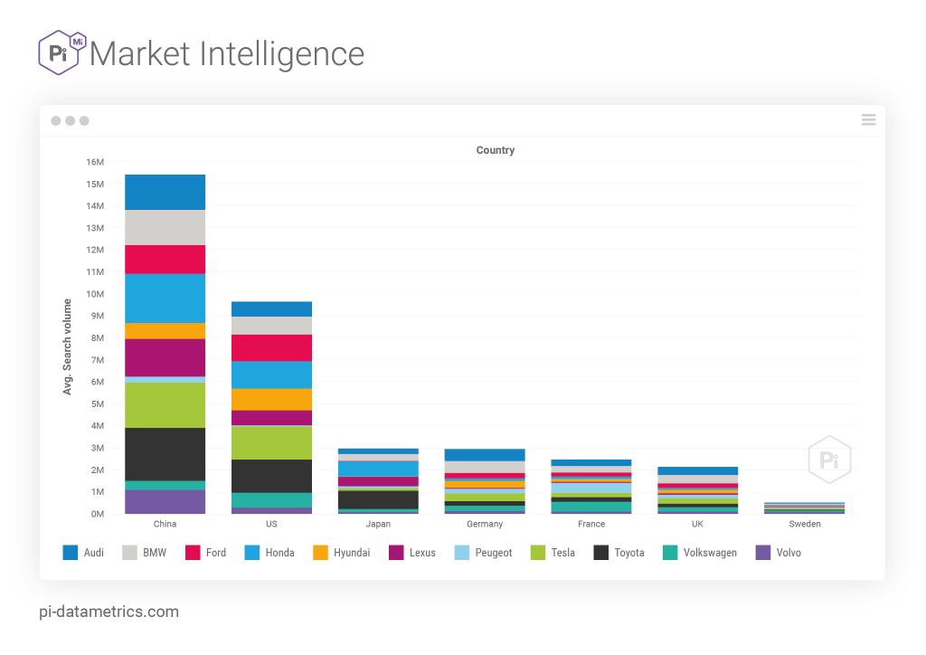 روند صنعت خودرو: چین غالب در سطح جهانی