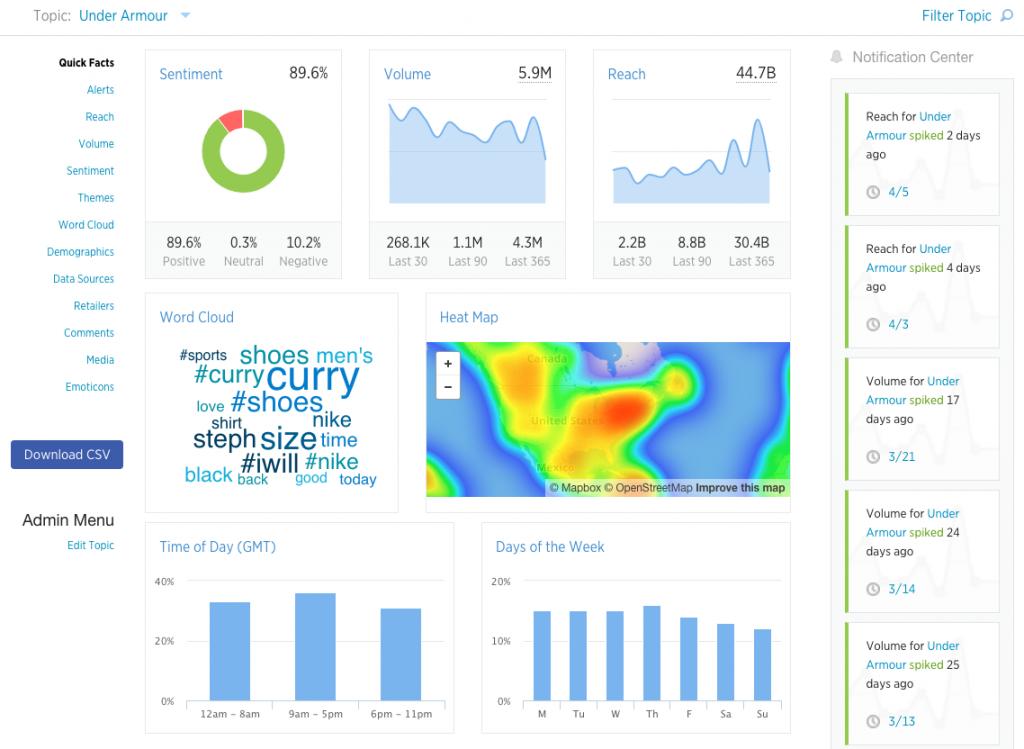 قیفکامل تجزیه و تحلیل شبکه های اجتماعی
