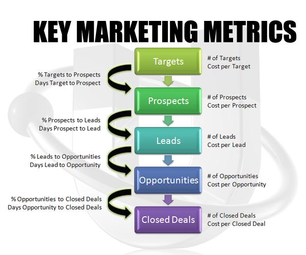 چه متریک های بازرگانی کلیدی برای وب سایت شما اهمیت دارد؟