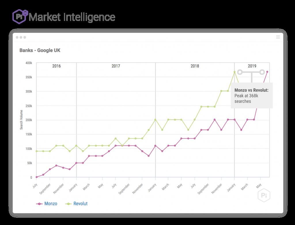 Monzo مقابل Revolut سبقت آنلاین گرفت با 83٪ رشد!