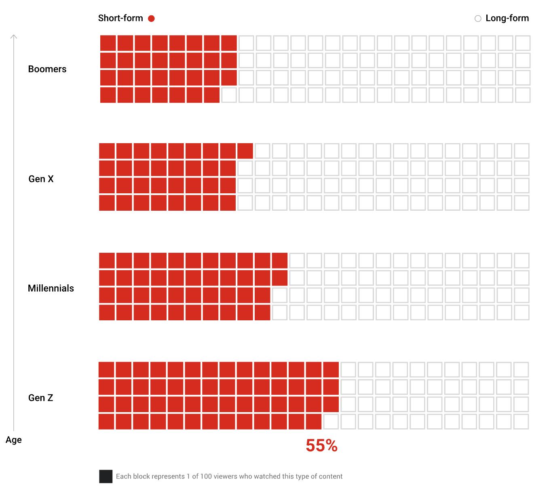 جمعیتی مصرف ویدیو