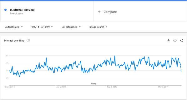 خدمات مشتری گوگل روند