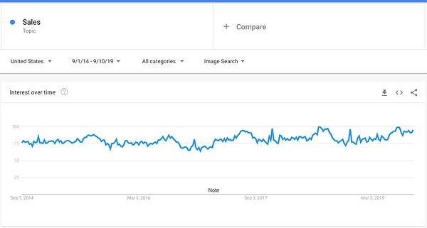 فروش روند گوگل