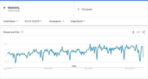 بازاریابی روندهای گوگل